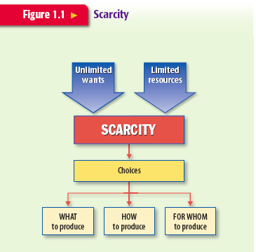 economics scarcity Economic sustainability and scarcity of natural resources: a brief historical review olli tahvonen june 2000 resources for the future 1616 p street, nw.