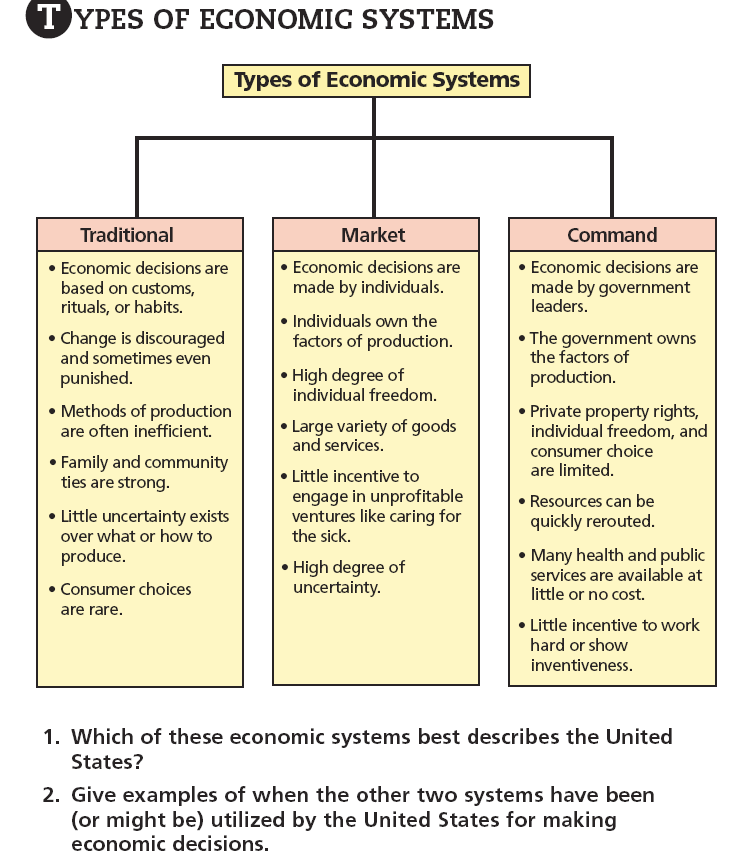 characteristics of traditional command and market economic system Characteristics of what type of economic system are being described below  command economies market economies traditional economies.