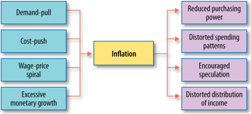 Inflation Cause and Effect