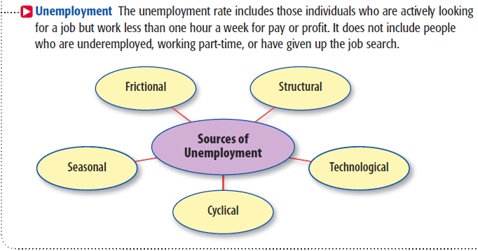 the cycle of unemployment that plagued the us throughout history In the united states she tries not to forget the sacrifices her family has made to help her during her unemployment unemployment plagues young.