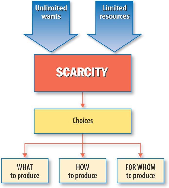 define scarcity Scarcity means that society does not have enough of everything (resources) for   limited resources: this is a basic condition of nature which means that the.