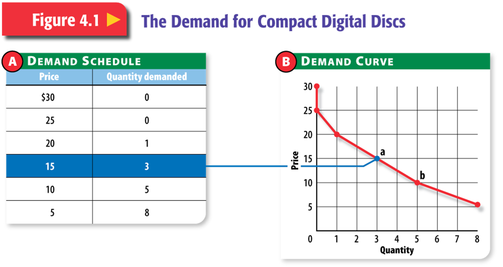 demand and the demand curve 1 supply and demand lecture 3 outline (note, this is chapter 4 in the text) th d d the demand curve the supply curve factors causing shifts of the demand curve and.