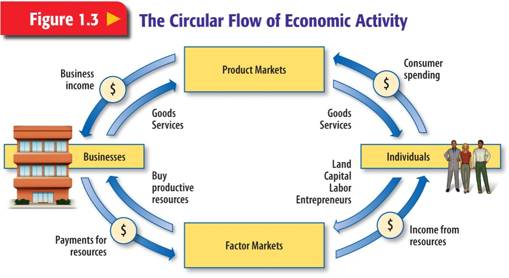 economic environment group g section 1 Read the latest articles of ecological economics at  maintaining distributive goals with the payment for environmental  pp 1–430 (december.