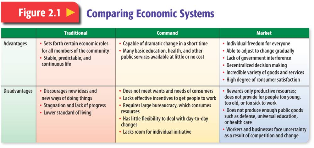 an analysis of the economic systems in an organized communities mix Economic impact of public transportation 12 motivations for economic impact analysis key findings of the report are organized in terms of three.