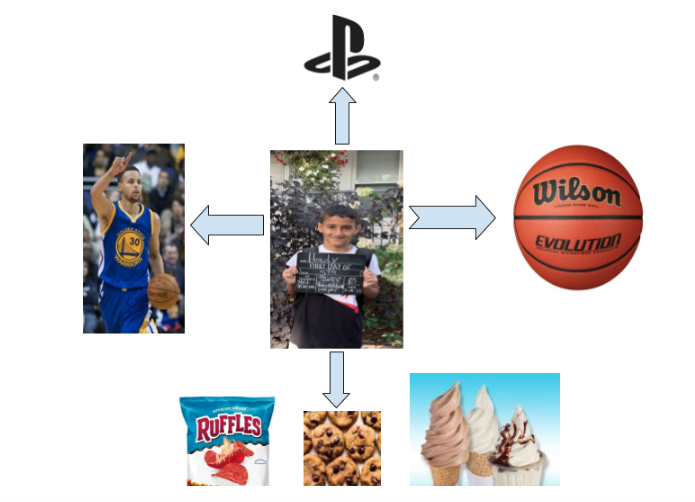a digital collage that shows picture of a boy, basketball plaer, basketball, playstation logo, and food photos with arrows