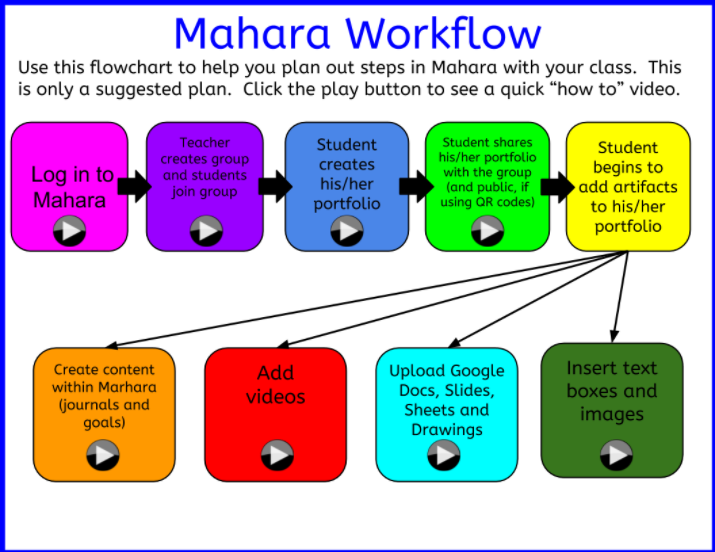 mahara workflow for blog infographic